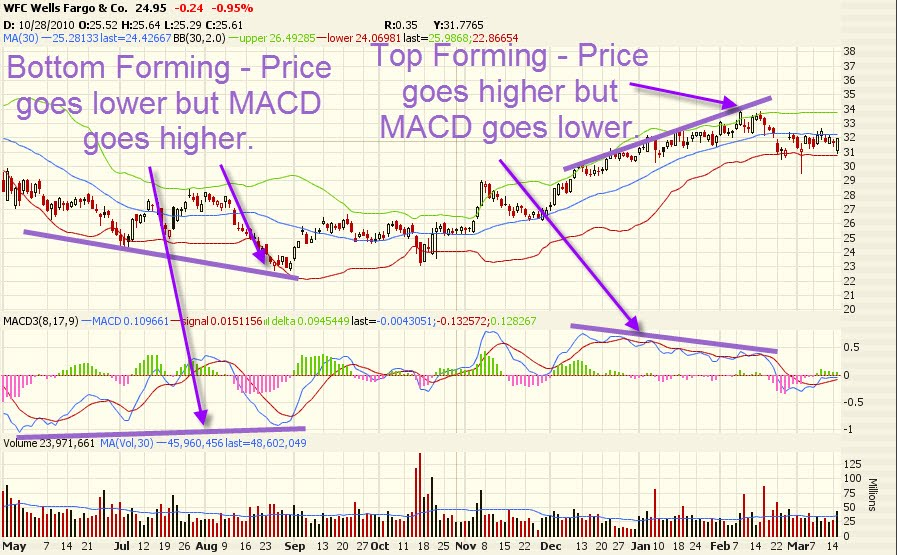 MACD Oscillator - Equity Bond Theory: On Value and Growth Investing