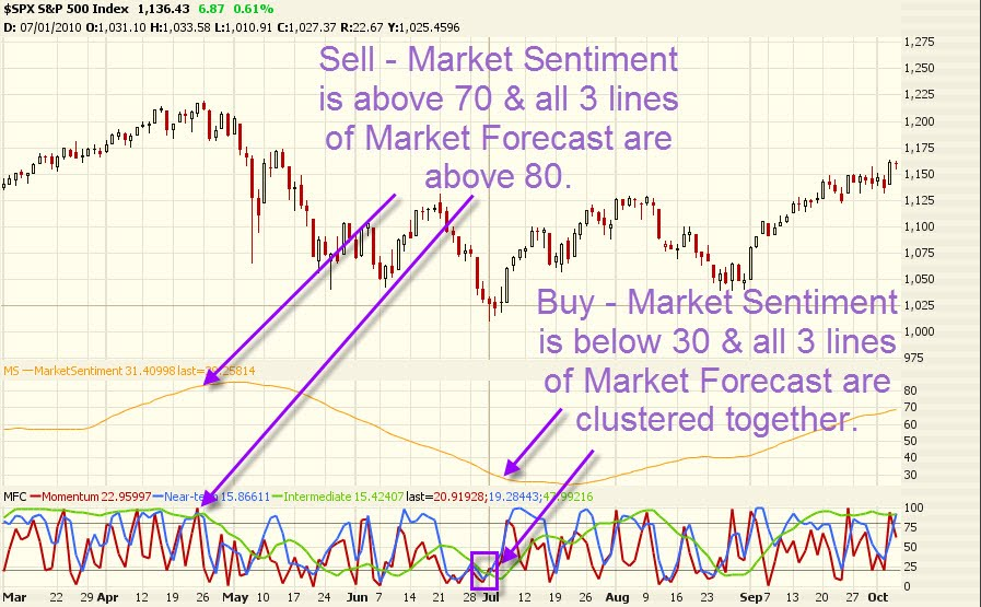 Market Sentiment and Market Forecast Oscillator 1