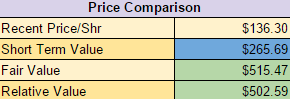 IBM Price Comparison