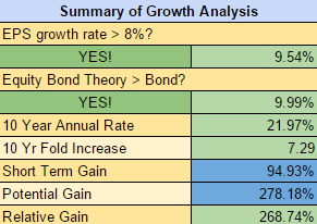 IBM Summary of Growth Analysis