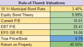 IBM Rule-of-Thumb Valuations