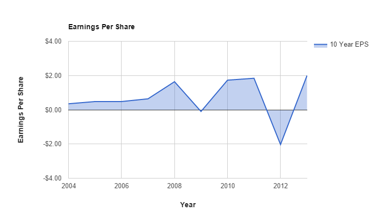 Southwestern Energy 10 Year Earnings History.